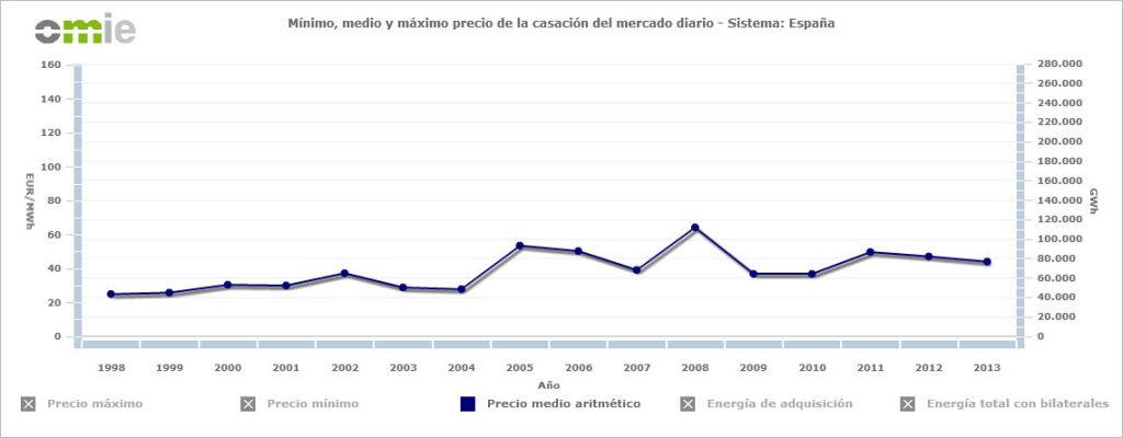 Precio-de-la-electricidad-1998-1024x400